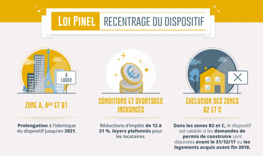 Infographie loi pinel 2021 Le Kiosque Immobilier